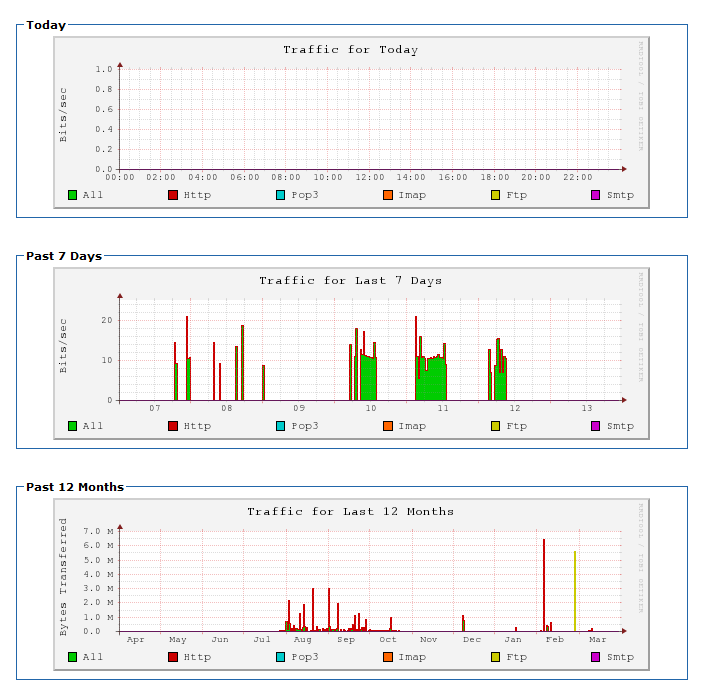 First three graphs in Bandwidth