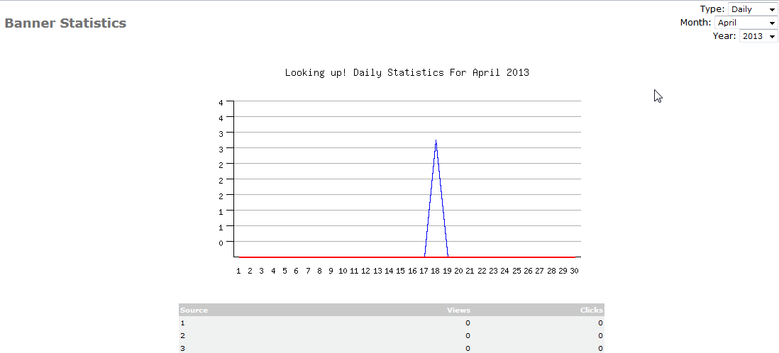 Screenshot of line graph for Daily statistics