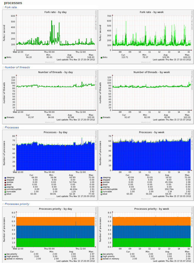munin-processes-report